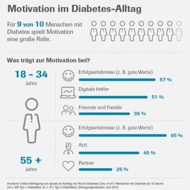 Motivation im Diabetes-Alltag_RDC_72dpi